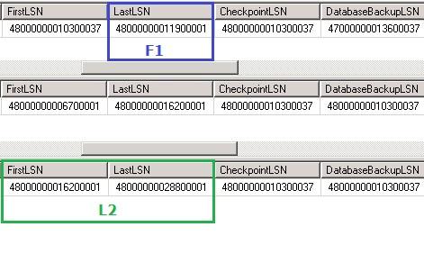 FirstLSN F1 vs FirstLSN và LastLSN của L2