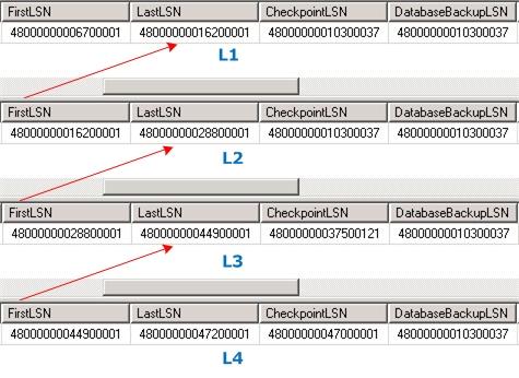 LSN của các bản sao lưu Transaction Log